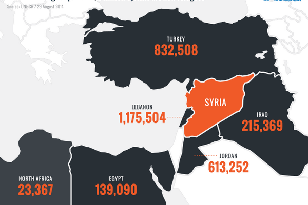 a map of where syrian refugees have gone. From UNHCR